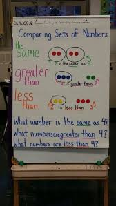 kindergarten go math chapter 2 anchor chart introduction to