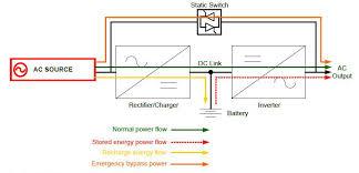 the basics of uninterruptible power systems 24x7 magazine