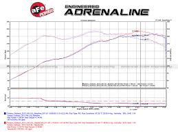 lexus isf dyno afe power tr 4304p takeda stage 2 pro dry s cold air intake system