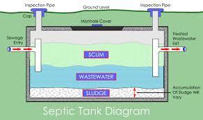 septic tank pumping san diego