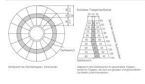 gewendelte treppen treppenlaufbreite treppen planungsgrundlagen baunetz wissen
