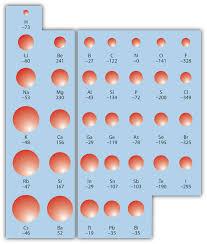 9 9 periodic trends atomic size ionization energy and metallic