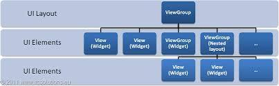 tutorial android user android tutorial 4 procedural vs declarative design of user