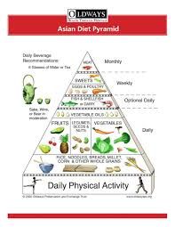 asian diet pyramid love that sweets are on a weekly basis vs