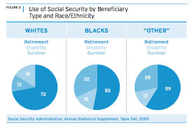Social Security Retirement Age Table Center For Global Policy Solutions Plan For A New Future The