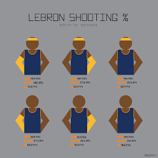 basketball headbands stats show lebron isn t an all without his accessories