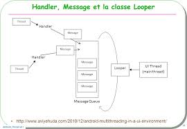 android looper android uithread thread handler et asynctask ppt télécharger