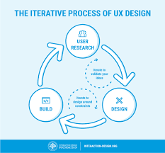 User Experience Designer Resume 5 Things Everyone Should Know About Ux Work Interaction Design