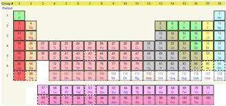 5th Element Periodic Table Talk Periodic Table Archive 4 Wikipedia