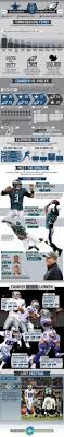 infographic visual breakdown of thanksgiving stats eagles