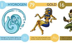 Elements In The Periodic Table Artist Illustrated 112 Periodic Table Elements To Make Them