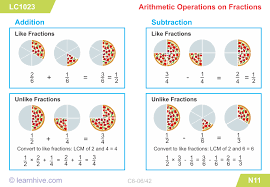 learnhive cbse grade 6 mathematics fractions lessons
