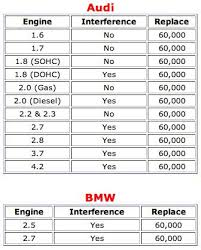 audi timing belt replacement how to when to replace your timing belt