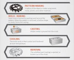 pattern making in metal casting 80 faster large metal part production 3d printing applied to sand