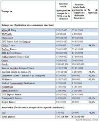 Tnt Express International Quels Services De Transport Envoi Chronopost Dhl Fedex Un Cartel Des Transporteurs De Colis