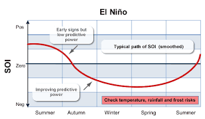 weather and climate risk el nino and la nina