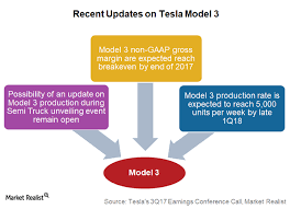 will tesla give update on model 3 during semi truck unveiling