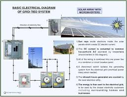 solar net metering wiring diagram diy panel system pictures of for