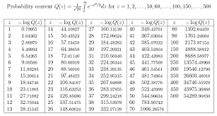 Normal Distribution Table Standard Normal Probability Content