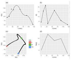 ogttmetrics data structures and algorithms for oral glucose