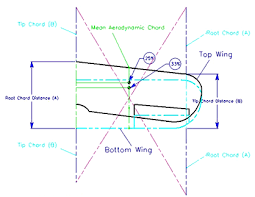 aerodynamic chord balancing biplanes rc kavala acro team
