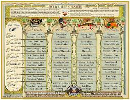 herb growing chart ham town spicery herb use chart
