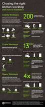 51 best kitchens images on pinterest kitchen kitchen ideas and