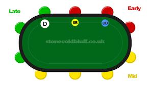 6 seat poker table seating position poker strategy poker tips stonecoldbluff