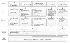 2013 2014 evaluation of the aboriginal community safety