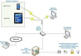 smart home solutions shifra smart homes home automation solutions dubai uae