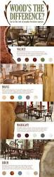 discover the popular types of wood for furniture how to identify