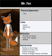 fantastic mr fox character map create a character map for the
