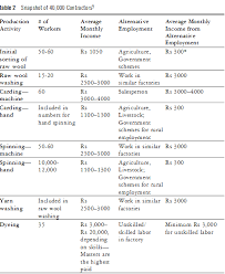 Jaipur Rugs Jobs Principles Of Management