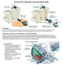 Waste Pumps Basement - best macerator pump for marine toilet basement u0026 other needs