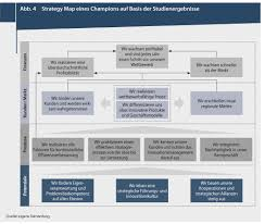 Strategy Map Die Effizienzberatung Bausch Foodconsulting Vier Erfolgsfaktoren