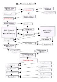 research design thesis example the research paper concept paper