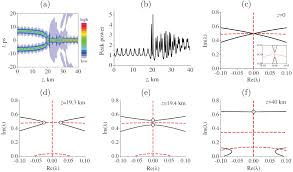 inelastic collision and fusion of optical solitons in dispersion