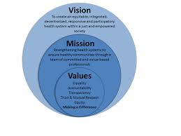 Business Intelligence Vision Statement Exles by Vision Mission Values Marketing Collateral