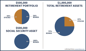 Social Security Retirement Age Table Valuing Social Security As A Retirement Income Asset