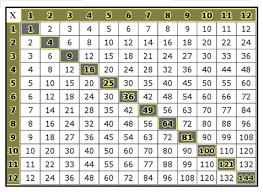 Multiplication Tables Pdf by Free Multiplication Worksheets Times Tables Chart Printable