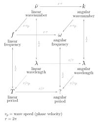 uv l short and long wavelength wavelength wikipedia