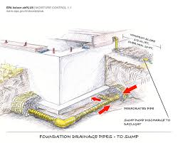 types of foundations for homes footing drain pipe building america solution center