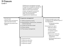 lessons learnt report template the programme management process gpmfirst