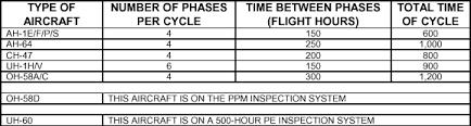 Aircraft Maintenance Tracking Spreadsheet Fm 3 04 500 Chptr 4 Maintenance Management