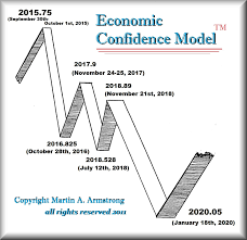 the ecm turning point here in november armstrong economics