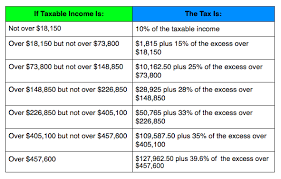 Irs Tax Tables 2015 Irs Announces 2014 Tax Brackets Standard Deduction Amounts And More