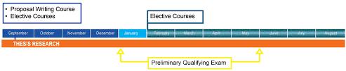 dissertation topics in biotechnology harvard bbs phd program year 2