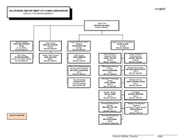 calhr organization chart