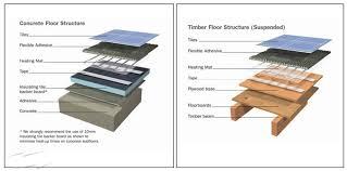 bathroom underfloor heating thermostat rts2m dimplex 2 0m2 4 0m x 0 5m underfloor heating mat with