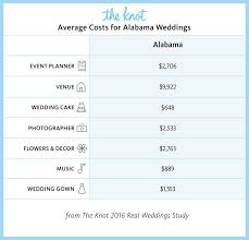 wedding costs everything you need to about getting married in alabama